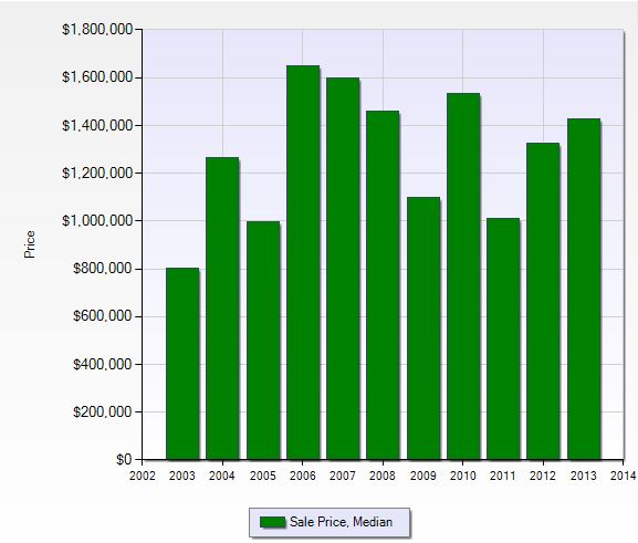 Median sales prices in Barefoot Beach in Naples, Florida.