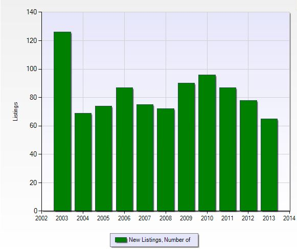 Number of new listings per year in Barefoot Beach in Bonita Springs, Florida.