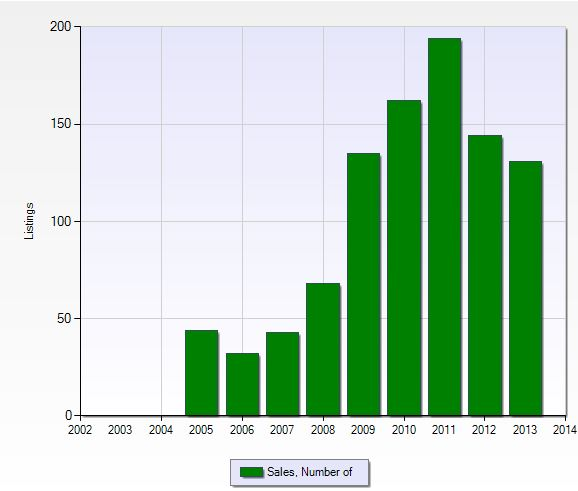 Closed sales per year in Bella Terra in Fort Myers, Florida.