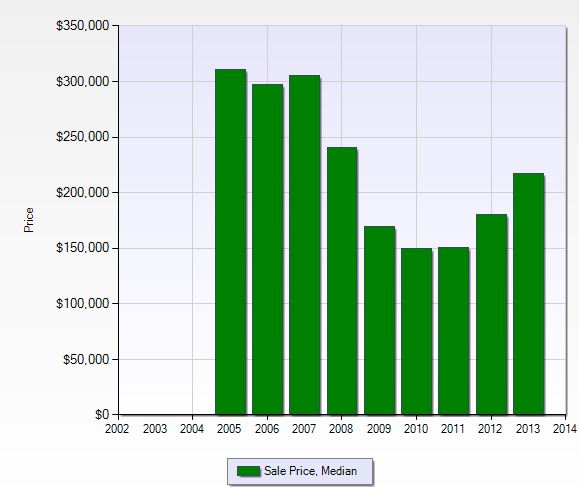 Median sales price per year in Bella Terra in Naples, Florida.