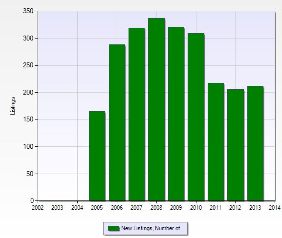 Number of new listings per year in Bella Terra in Fort Myers, Florida.