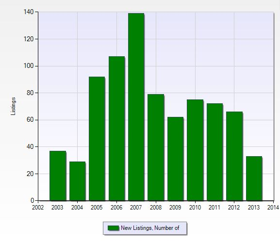 Number of new listings per year in Breckenridge in Fort Myers, Florida.