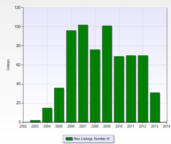 Number of new listings per year in Cascades at Estero in Estero, Florida.