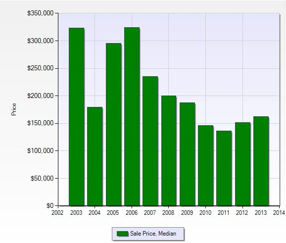 Median sales price in Colonial Country Club in Fort Myers, Florida.