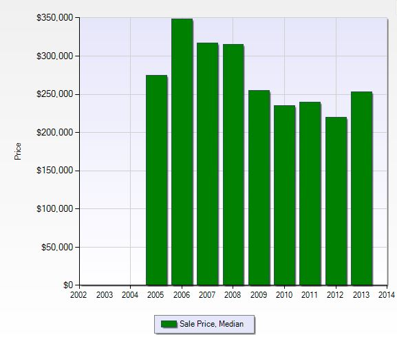 Median sales price per year in Cross Creek in Fort Myers, Florida.