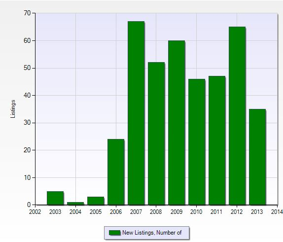 Number of new listings per year in Cross Creek in Fort Myers, Florida.