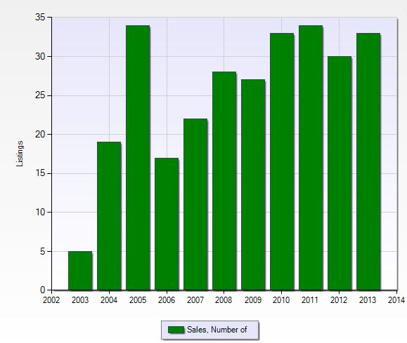 Number of closed sales per year in Crown Colony in Fort Myers, Florida.