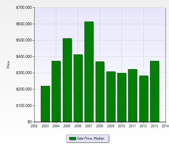 Median sales price per year in Crown Colony in Fort Myers, Florida.