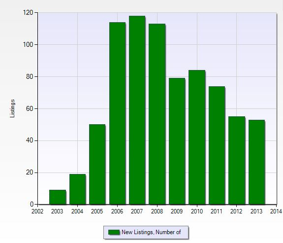 Number of new listings per year in Crown Colony in Fort Myers, Florida.