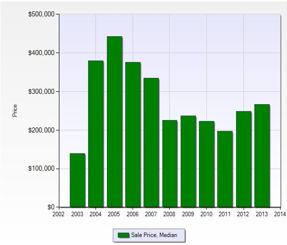 Median sales price per year in Eagle Ridge in Fort Myers, Florida.