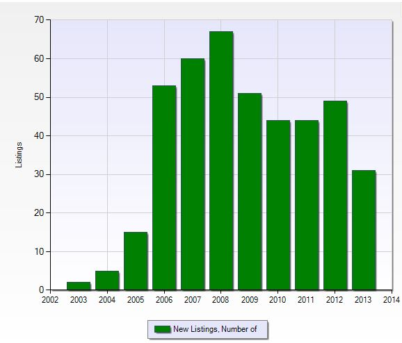Number of new listings per year in Eagle Ridge in Fort Myers, Florida.