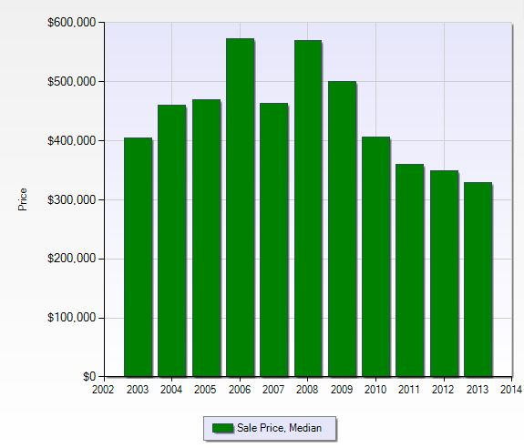 Median sales price per year in Fiddlesticks in Fort Myers, Florida.