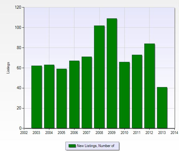 Number of new listings per year in Fiddlesticks in Fort Myers, Florida.