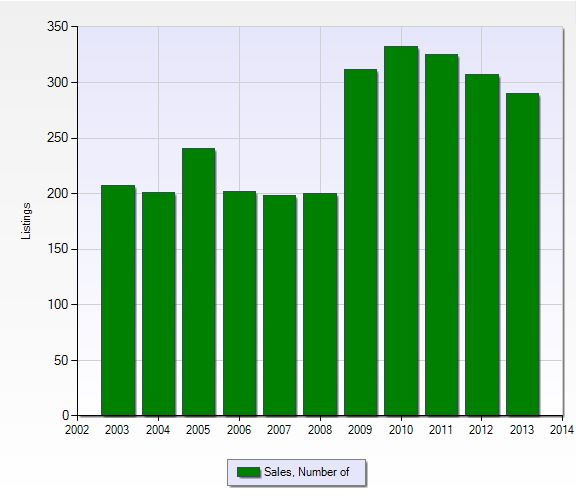 Number of closed sales per year in Gateway in Fort Myers, Florida.