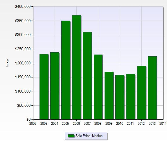 Median sales price per year in Gateway in Fort Myers, Florida.