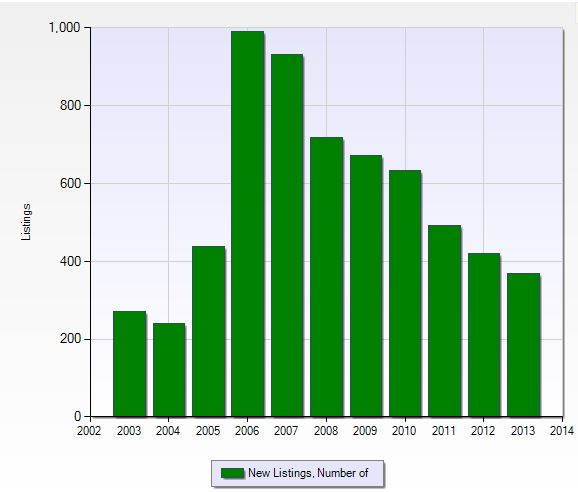 Number of new listings per year in Gateway in Fort Myers, Florida.