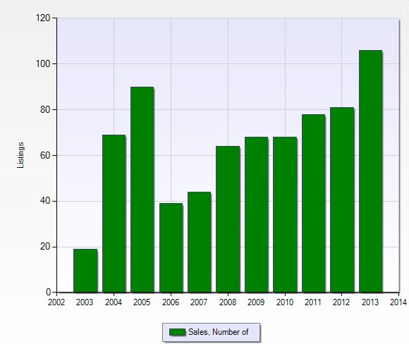 Closed sales per year in Grandezza in Fort Myers, Florida.