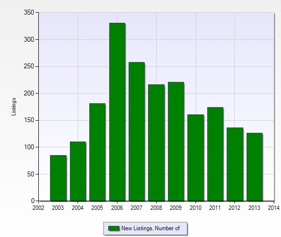 Number of new listings per year in Grandezza in Fort Myers, Florida.