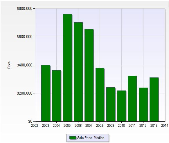 Median sales price per year in Gulf Harbour in Fort Myers, Florida.