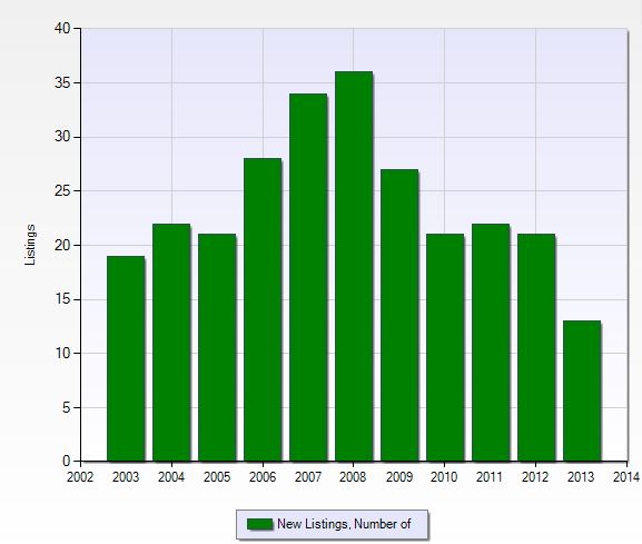 Number of new listings per year in Gulf Harbour in Fort Myers, Florida.