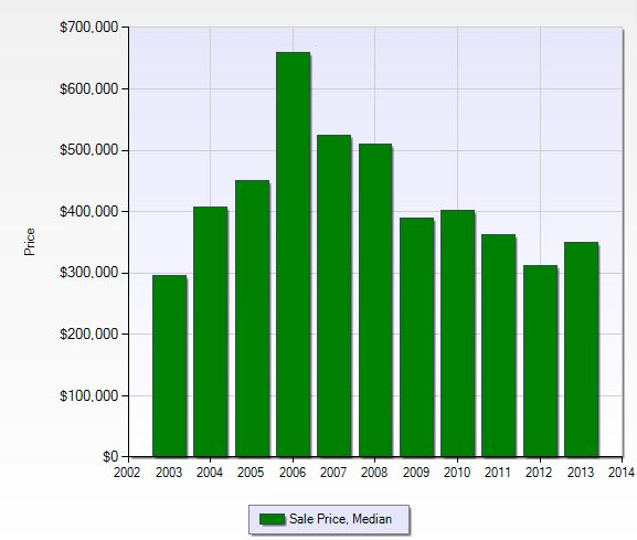 Median sales price per year in Heritage Palms in Fort Myers, Florida.