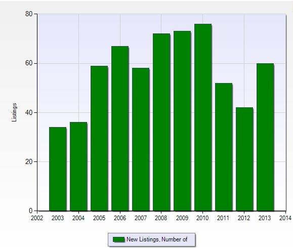 Number of new listings per year in Heritage Palms in Fort Myers, Florida.