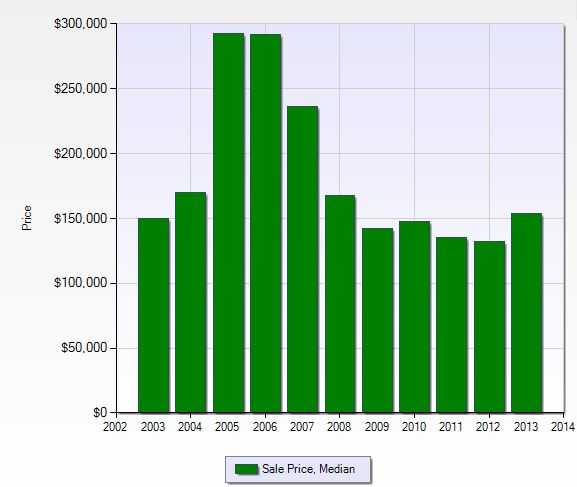 Median sales price per year in Legends in Fort Myers, Florida.