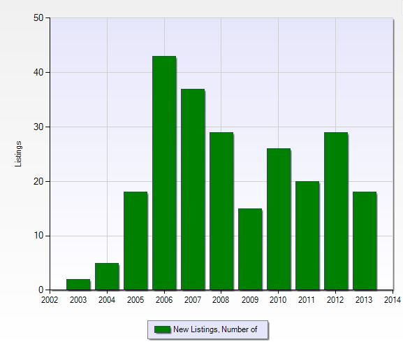 Number of new listings per year in Legends in Fort Myers, Florida.