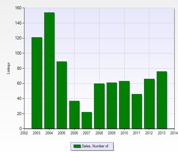 Number of closed sales per year in Lexington Country Club in Fort Myers, Florida.