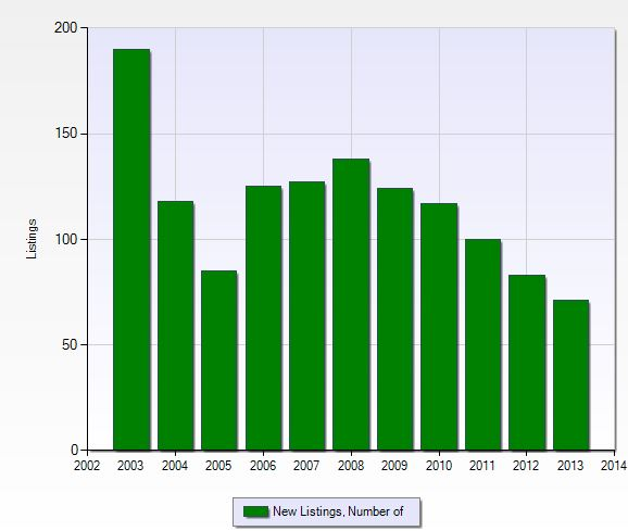 Number of new listings per year in Lexington Country Club in Fort Myers, Florida.