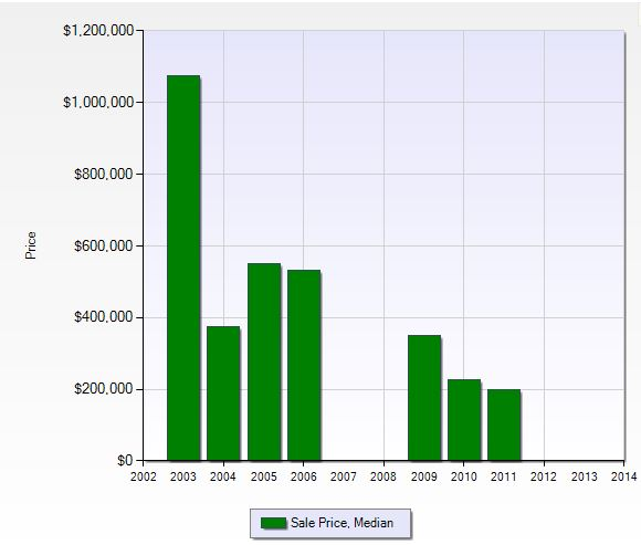 Median sales price per year in Miromar Lakes in Fort Myers, Florida.