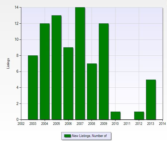 Number of new listings per year in Miromar Lakes in Fort Myers, Florida.