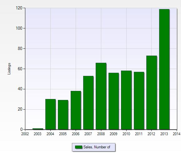 Number of closed sales per year in Pelican Preserve in Fort Myers, Florida.