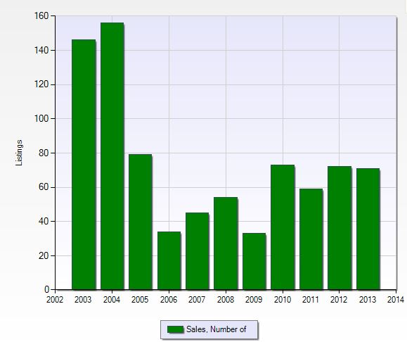 Number of closed sales per year in Pelican Sound in Fort Myers, Florida.