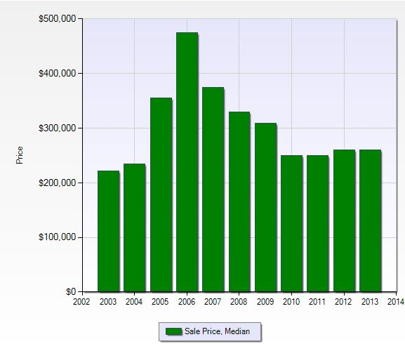 Median sales price per year in Pelican Sound in Fort Myers, Florida.