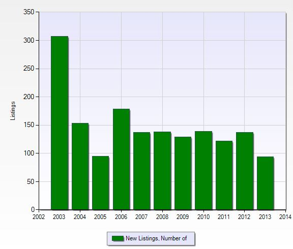 Number of new listings per year in Pelican Sound in Fort Myers, Florida.