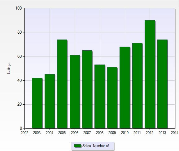 Number of closed sales per year in Reflection Lakes in Fort Myers, Florida.