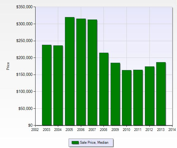 Median sales price per year in Reflection Lakes in Fort Myers, Florida.