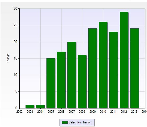 Number of closed sales per year in Renaissance in Fort Myers, Florida.