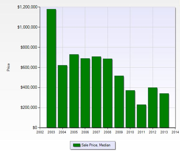 Median sales price per year in Renaissance in Fort Myers, Florida.