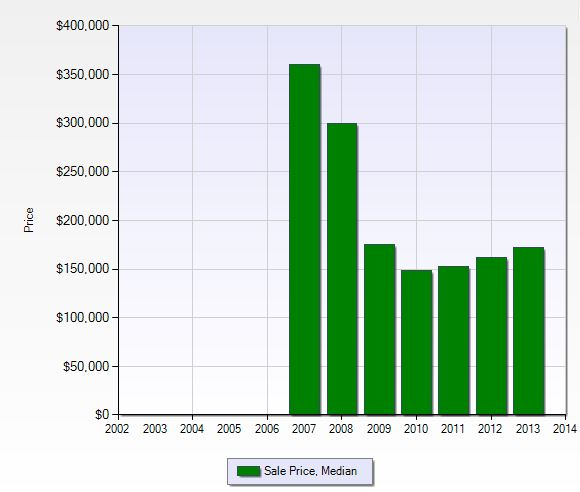 Median sales price per year in River Hall in Fort Myers, Florida.