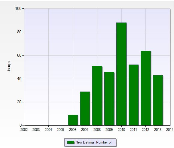 Number of new listings per year in River Hall in Fort Myers, Florida.