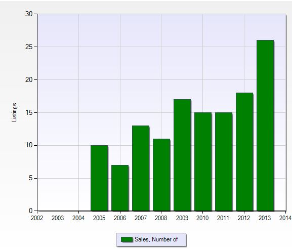 Number of closed sales per year in Shadow Wood preserve in Fort Myers, Florida.