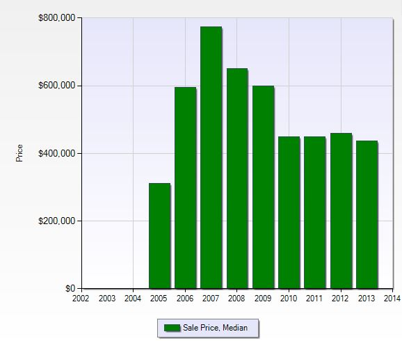 Median sales price per year in Shadow Wood preserve in Fort Myers, Florida.