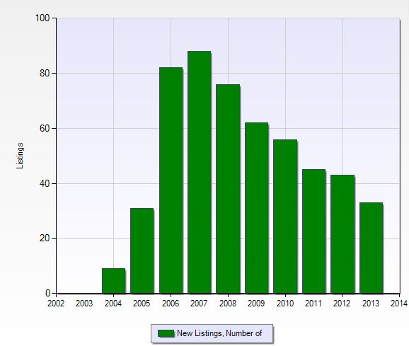 Number of new listings per year in Shadow Wood preserve in Fort Myers, Florida.