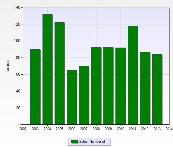 Number of closed sales per year in Stoneybrook in Fort Myers, Florida.