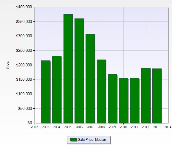 Median sales price per year in Stoneybrook in Fort Myers, Florida.