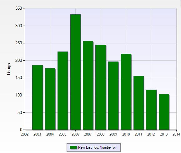 Number of new listings per year in Stoneybrook in Fort Myers, Florida.