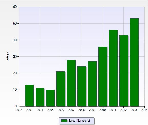 Number of closed sales per year in The Forest in Fort Myers, Florida.
