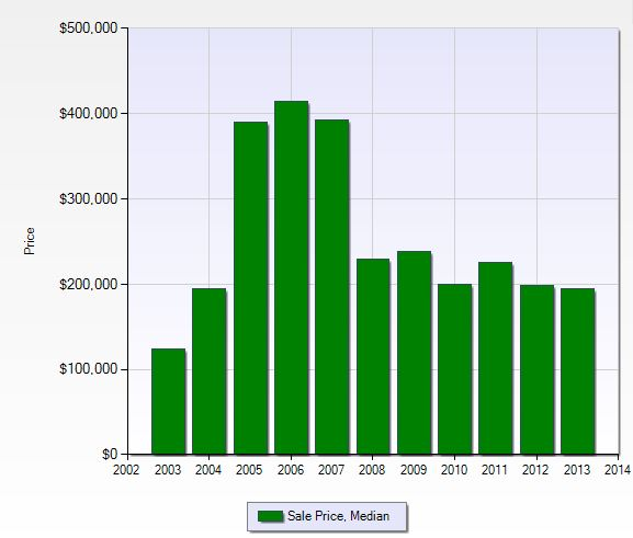 Median sales price per year in The Forest in Fort Myers, Florida.
